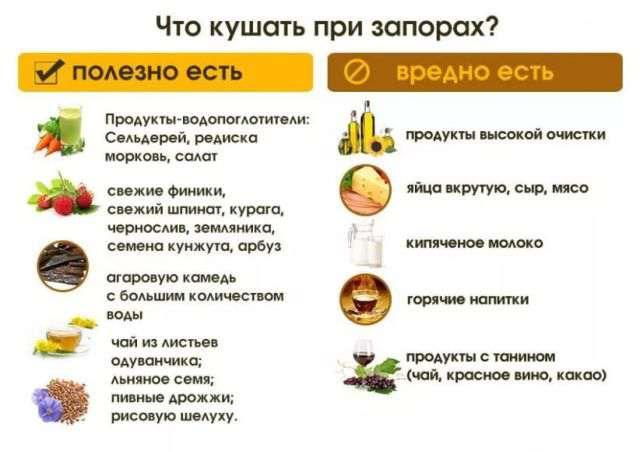 питание при запорах и геморрое