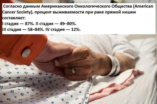 Сколько живут с раком прямой кишки